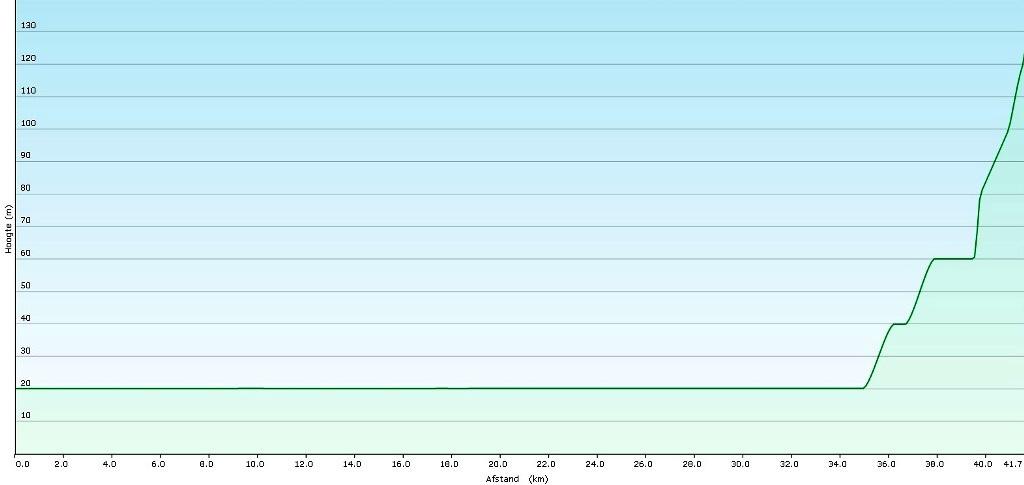 Syracusa – Noto : 42 km.