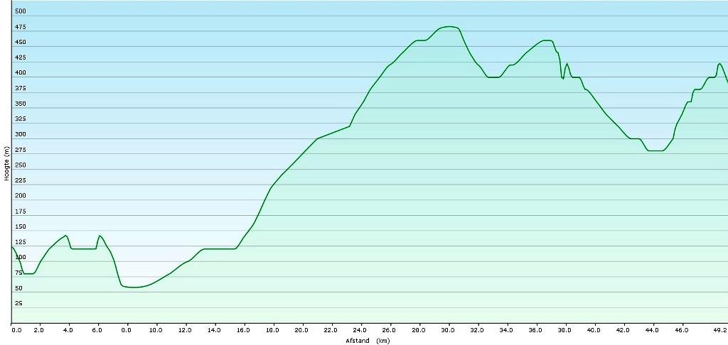 Noto - Ragusa : 50 km